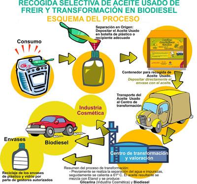 Sacar energía del aceite doméstico usado